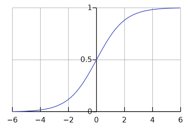 Curve for Sigmoid Activation Function