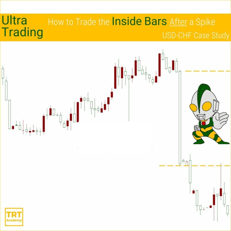 Yes… I Want to Improve My Trading Results – 2019-02 – Ultra Trading – How to Trade the Inside Bars After a Spike – USD-CHF Case Study