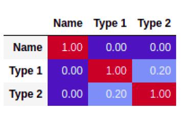 Correlation Matrix for Categorical Variables