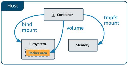 Persisting & Sharing Data in Docker