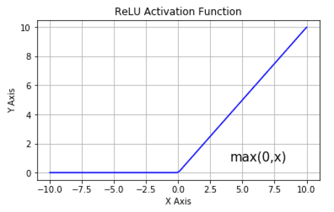 Curve for Rectified Linear Unit Activation Function.