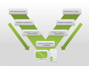 Hardware and Software Design Diagram for PowerPoint
