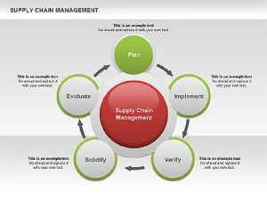 Supply Chain Management Diagram  Presentation Template for Google Slides and PowerPoint | #00571