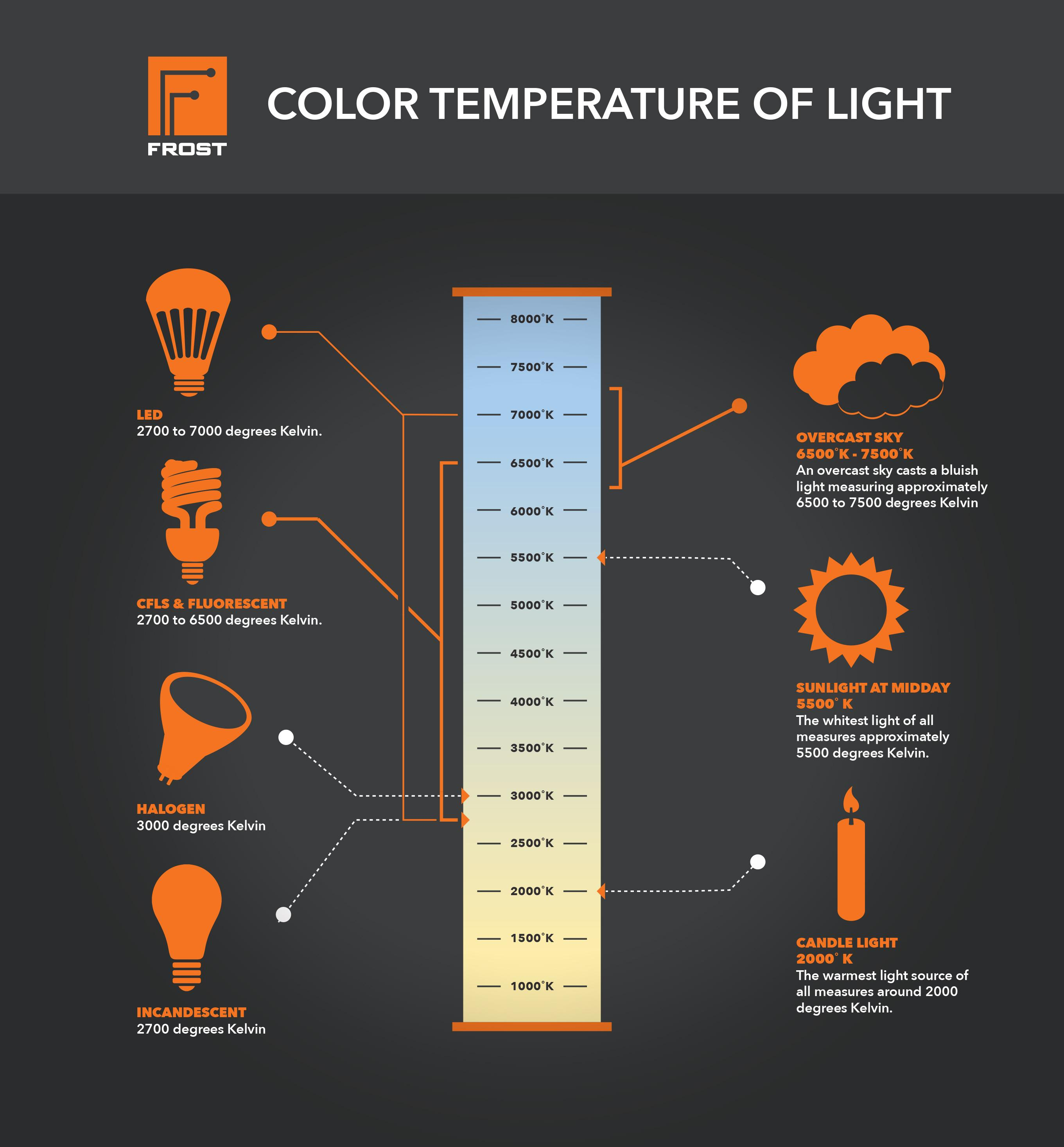 Color Temperature Of Light Coolguides
