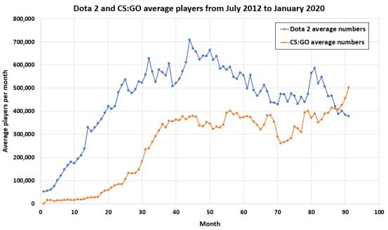CSGO player count