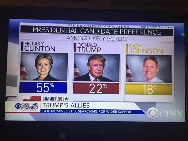 Bloomberg politics Poll as seen on CBS News : GaryJohnson