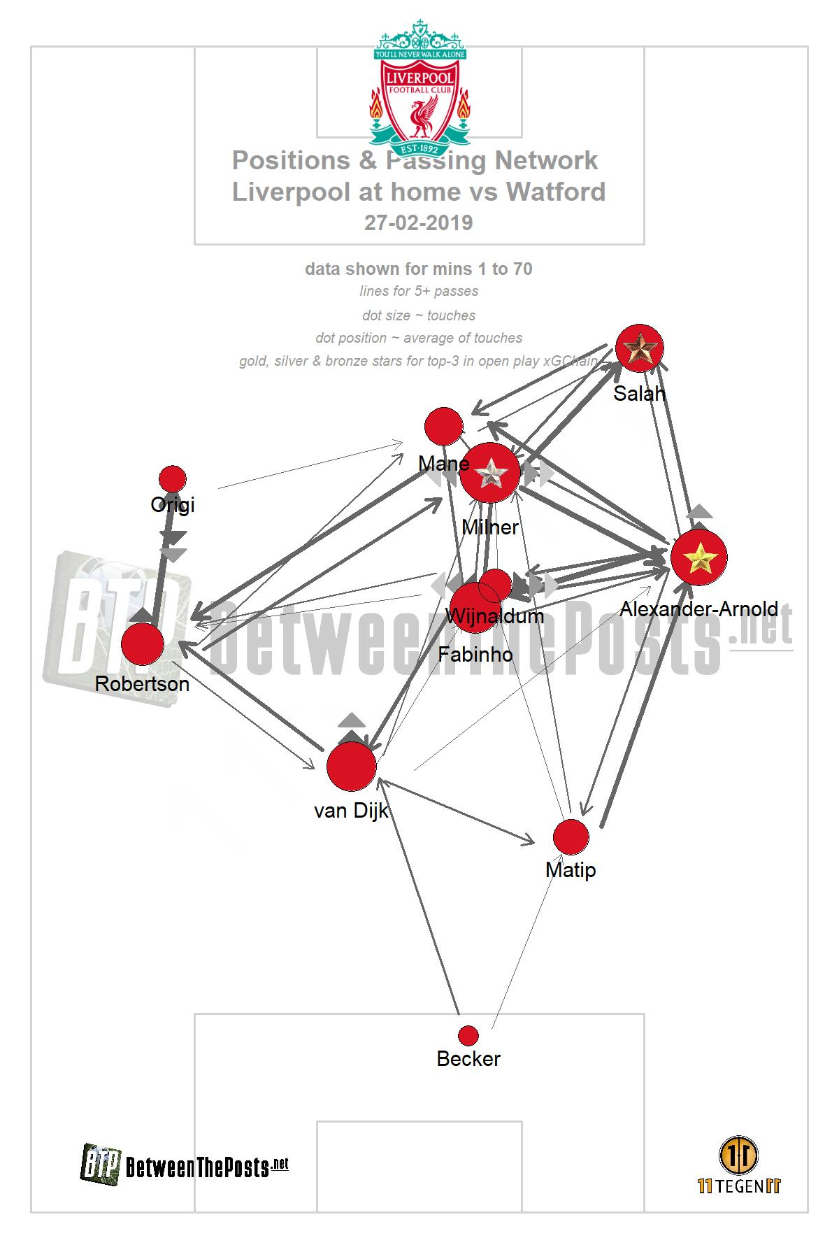 Liverpool Vs Watford Position And Passing Network