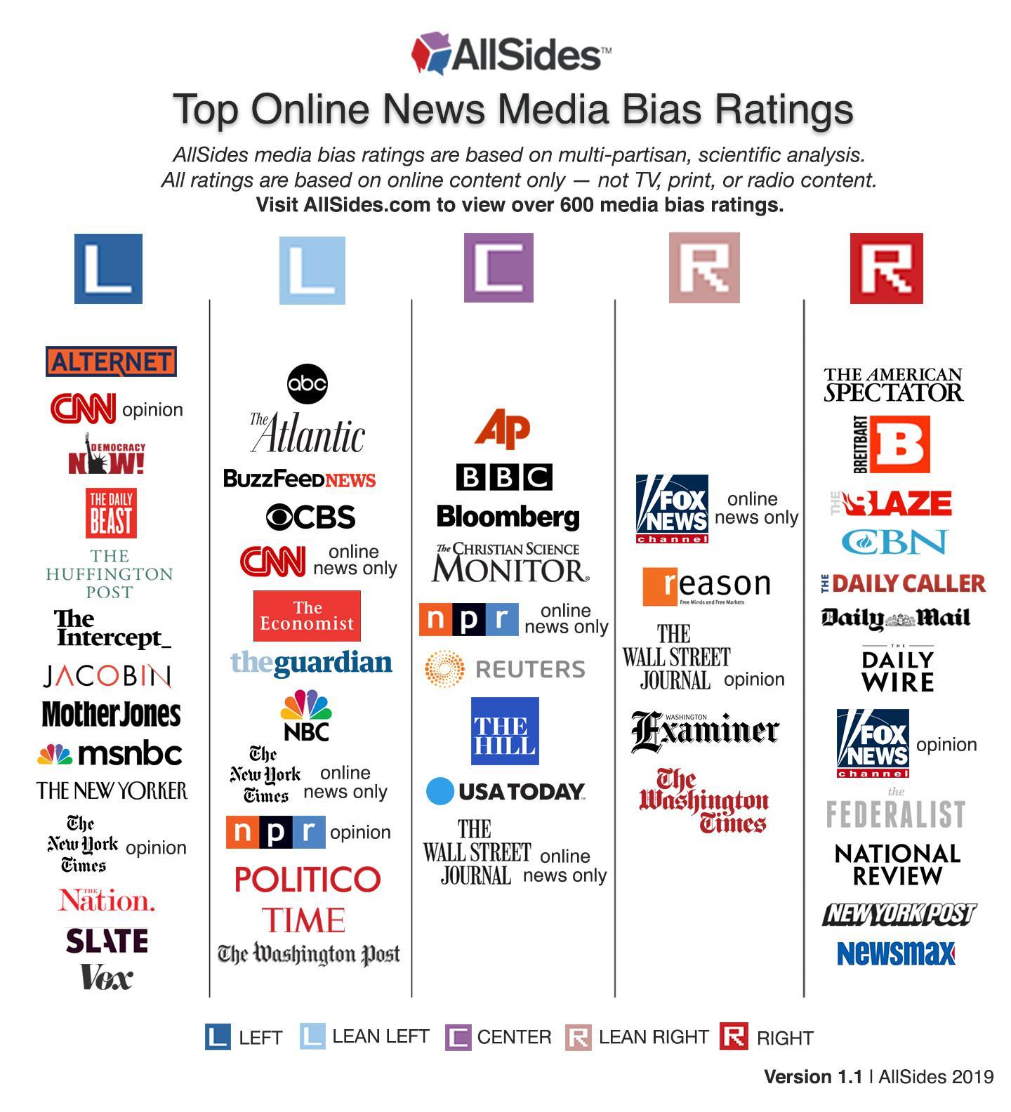 The Top Online News Media Bias Ratings Of Major