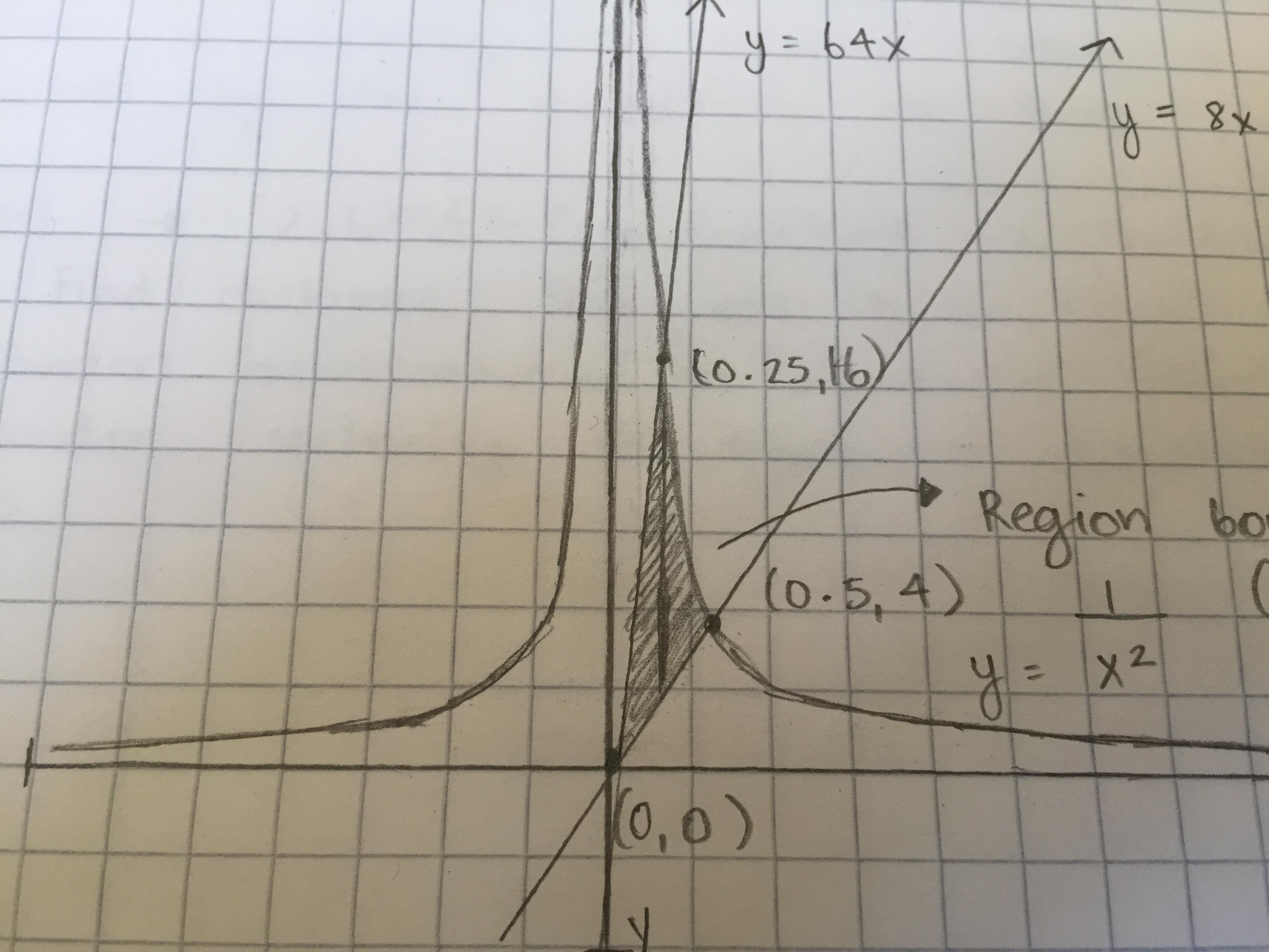 Sketch The Region Bounded By Three Curves