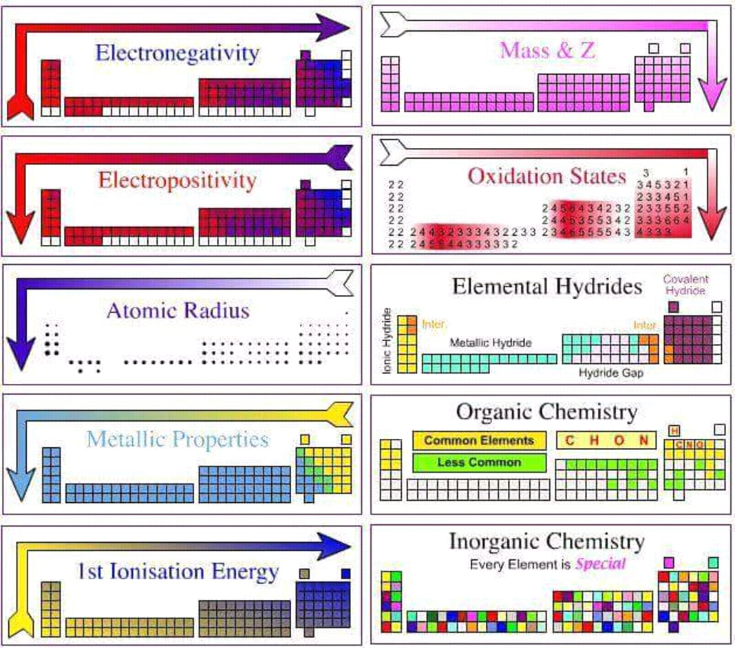 Cool Guide About The Periodic Table Coolguides