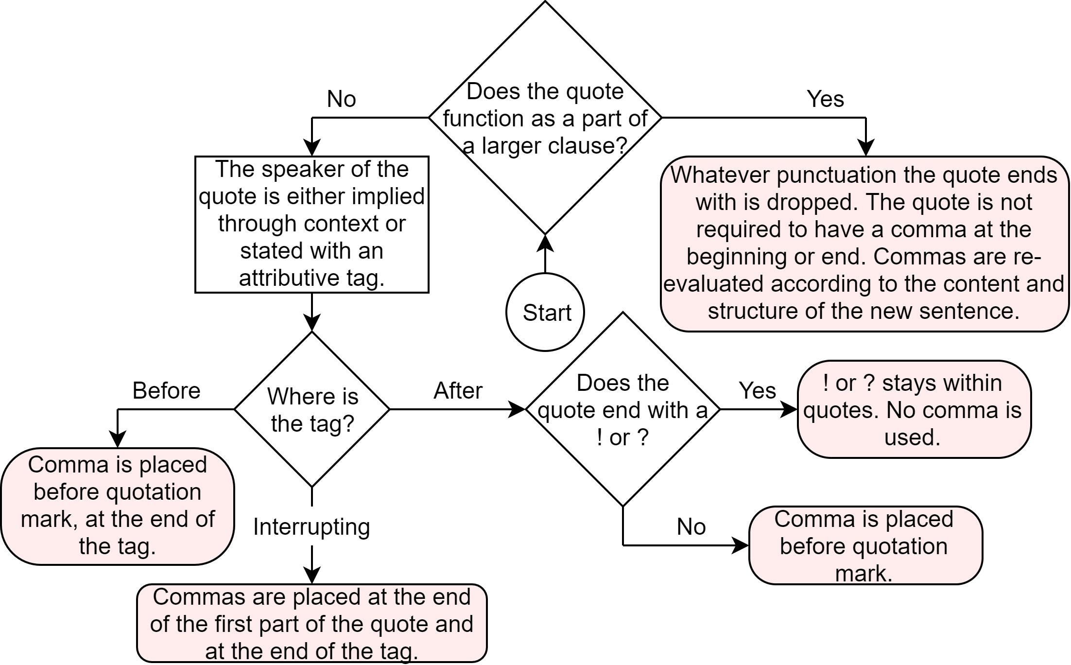 I Made A Flowchart To Explain Precise Rules For Comma