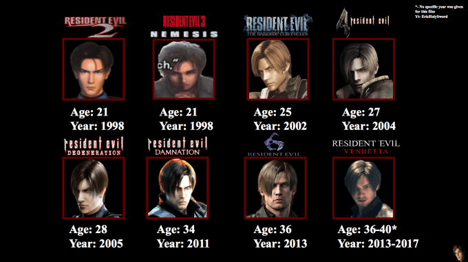leon scott kennedy appearances/ages throughout re : residentevil