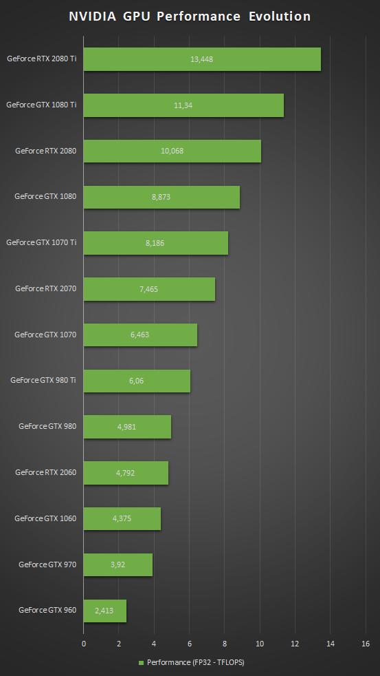 NVIDIA GeForce RTX 2080 Ti Captured In Its Sleek Green