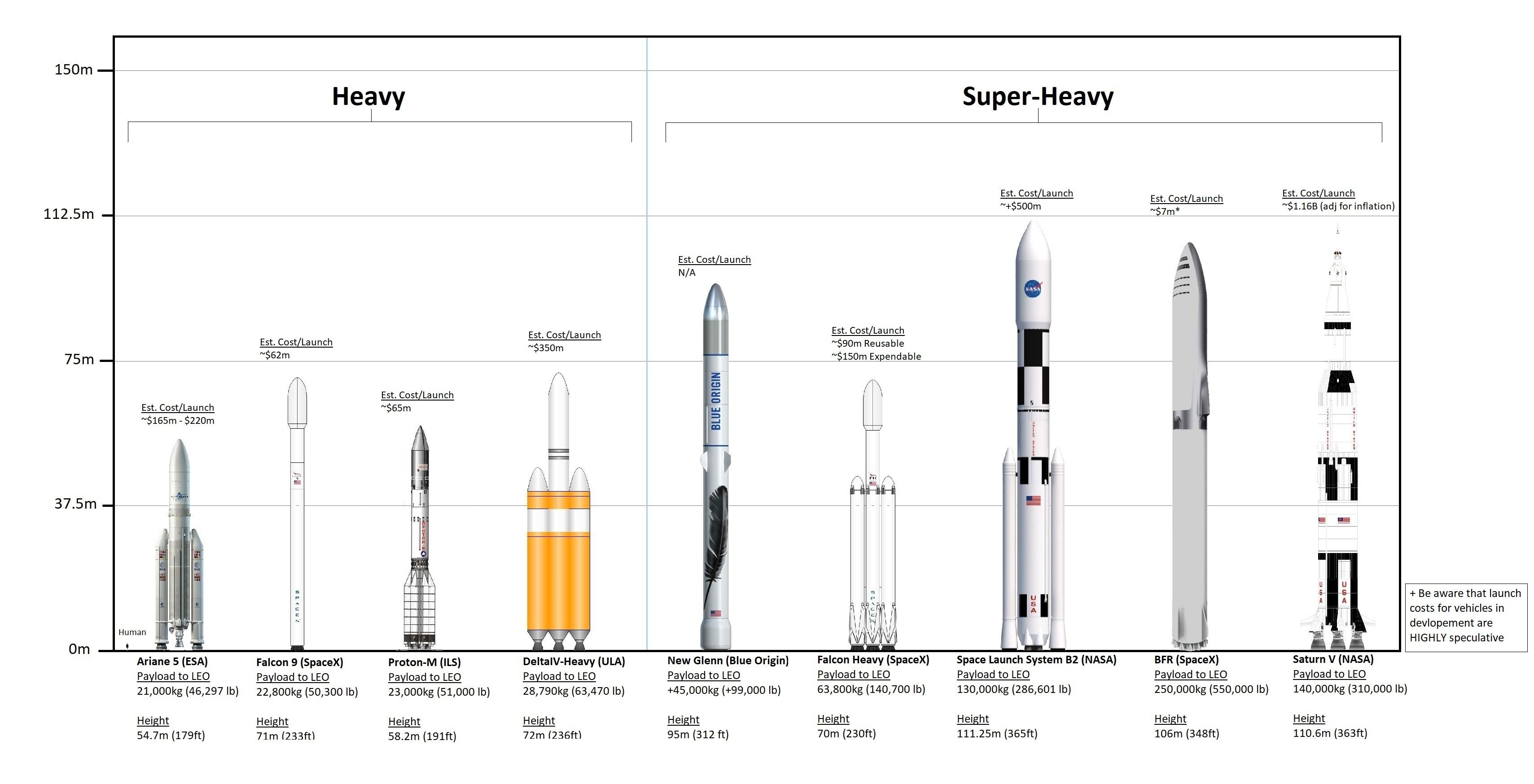 Chart Comparing Current And In Development Rockets And