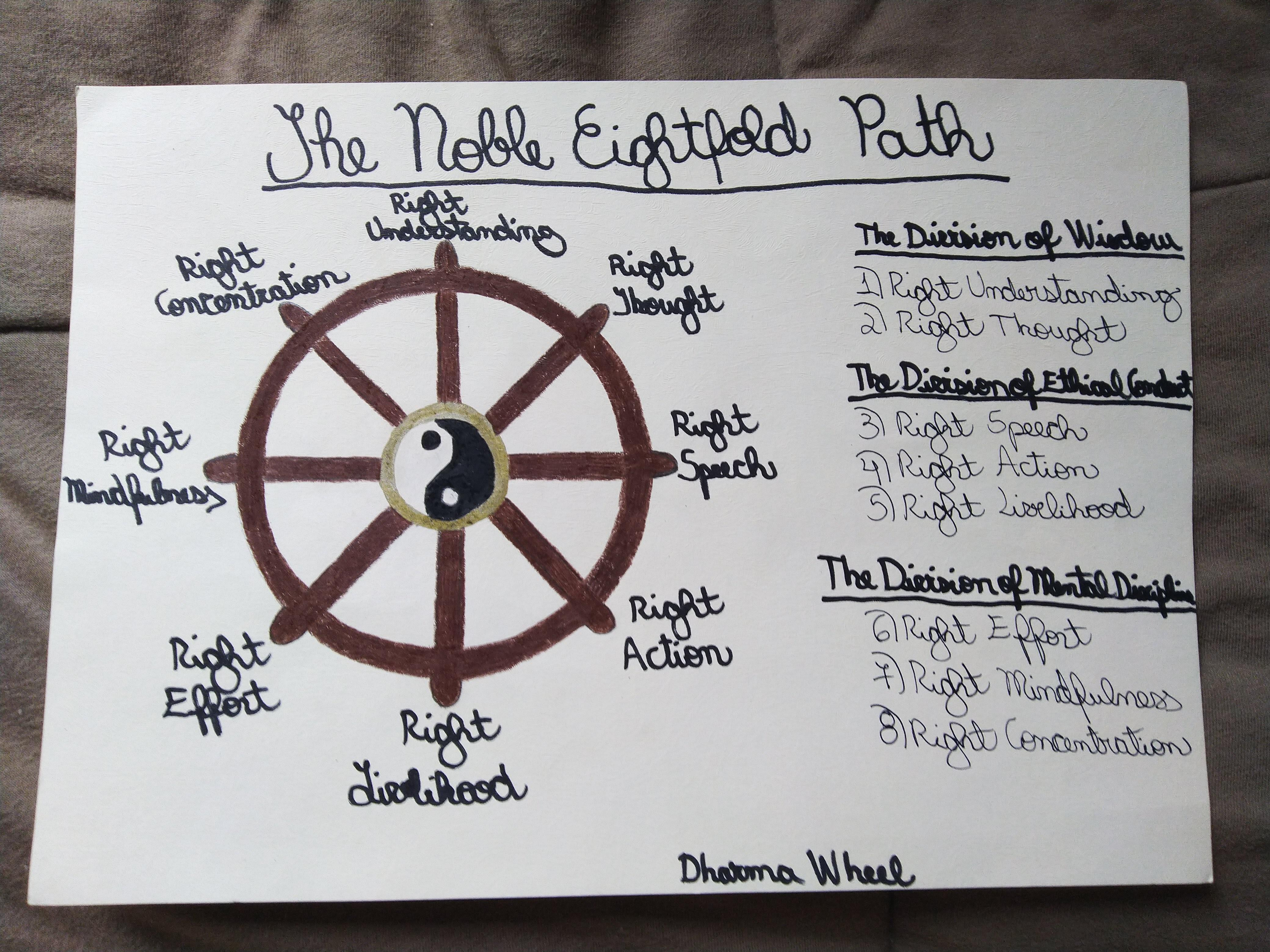 The Noble Eightfold Path Dharma Wheel Buddhism