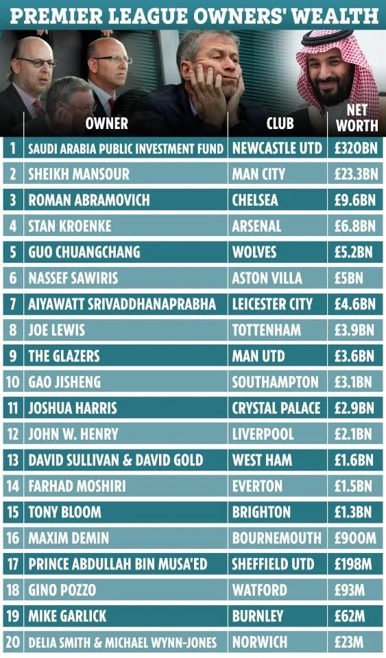 That same year, he bought famed soccer club newcastle united. Newcastle Takeover Net Worth - TeahElinore