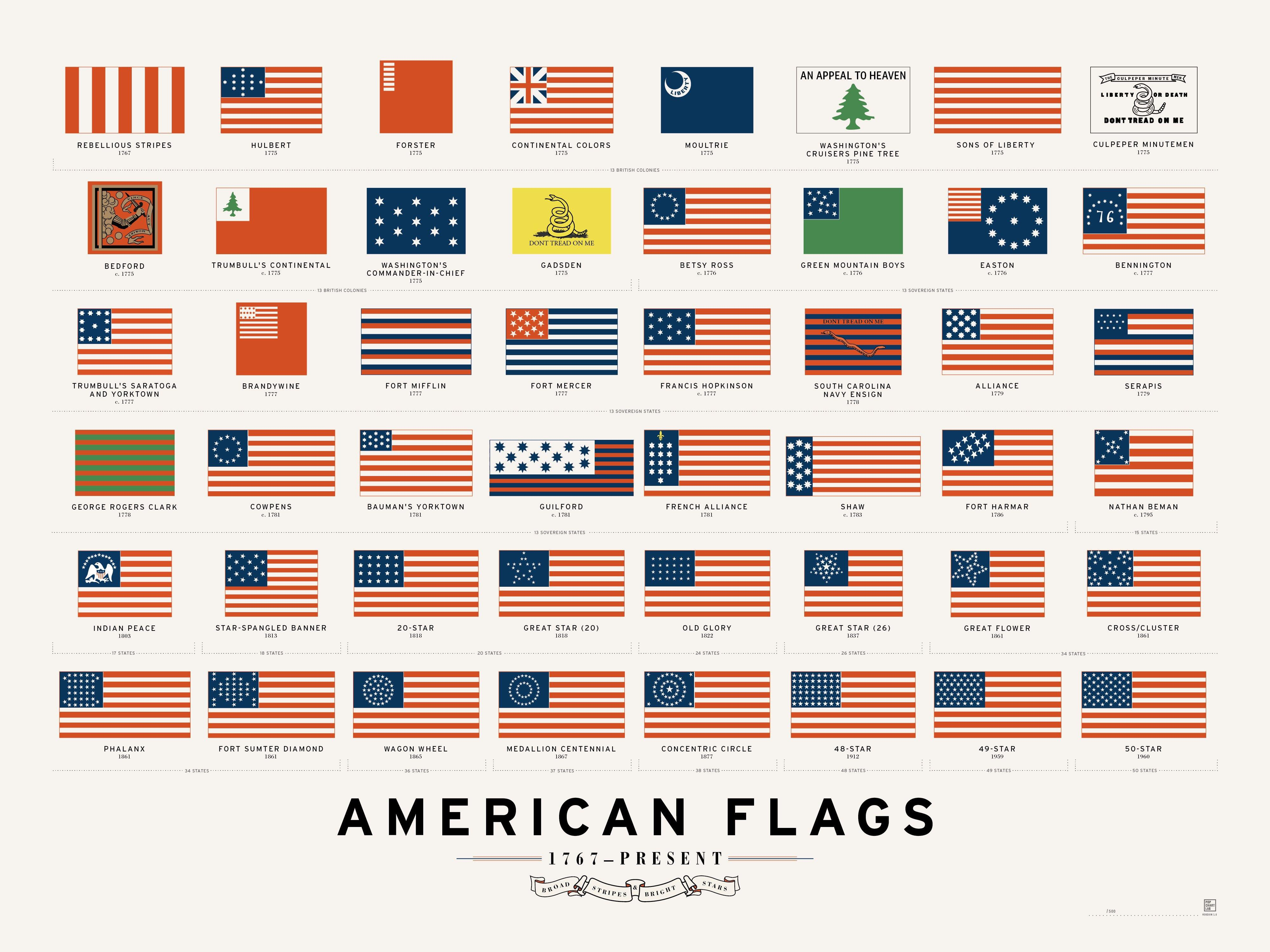 Evolution Of The American Flag Vexillology