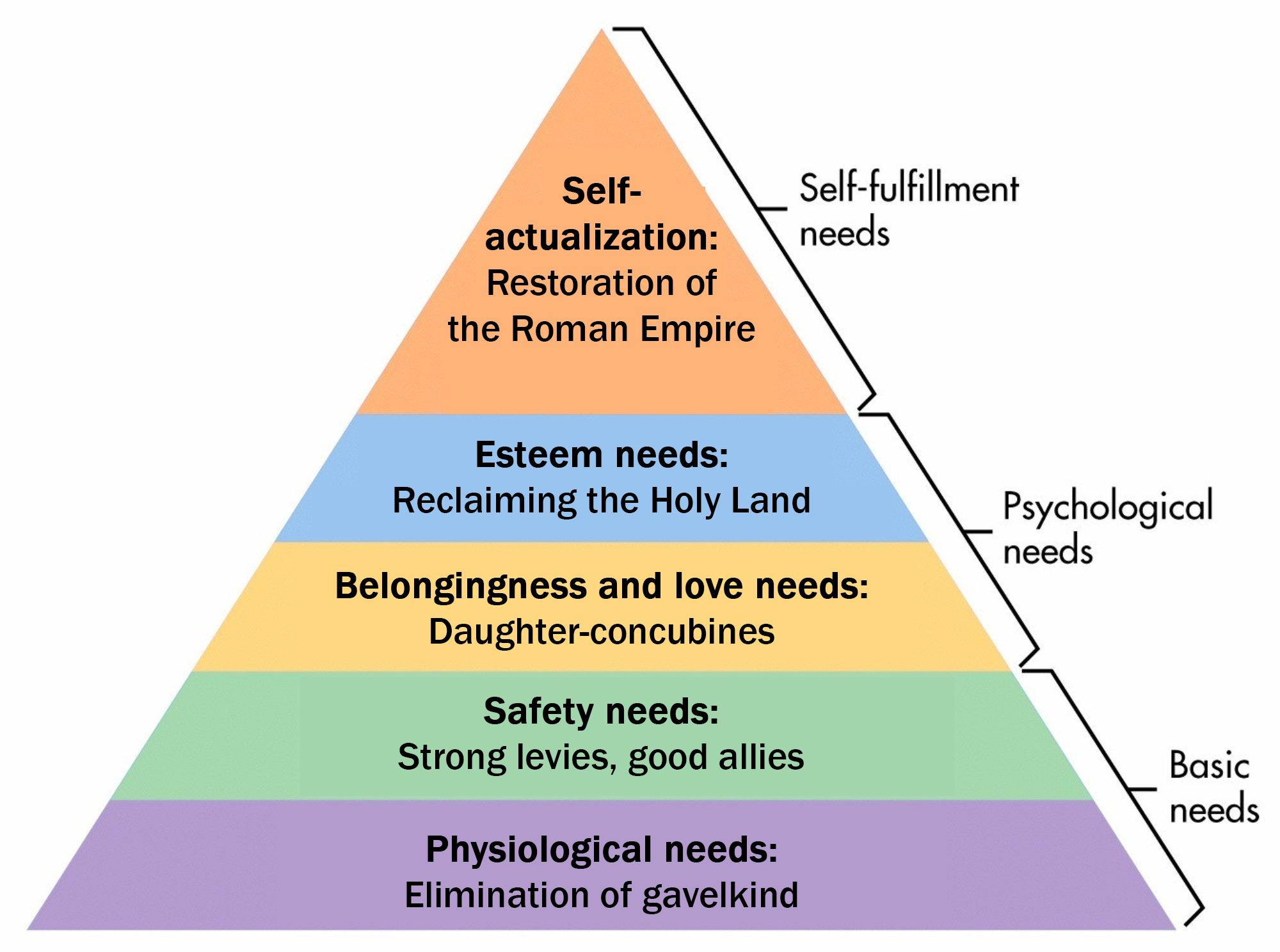 The Hierarchy Of Needs Crusaderkings