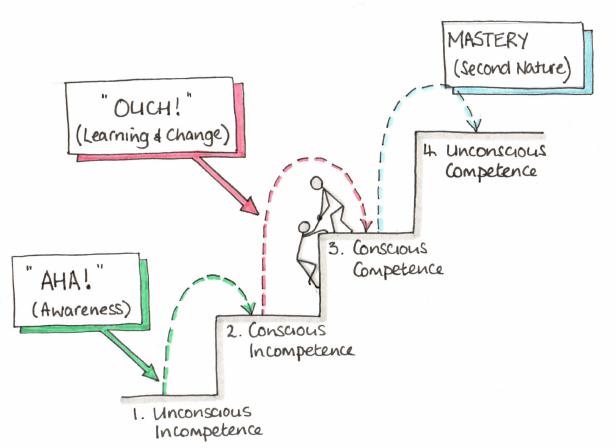 Les 4 niveaux de la compétence