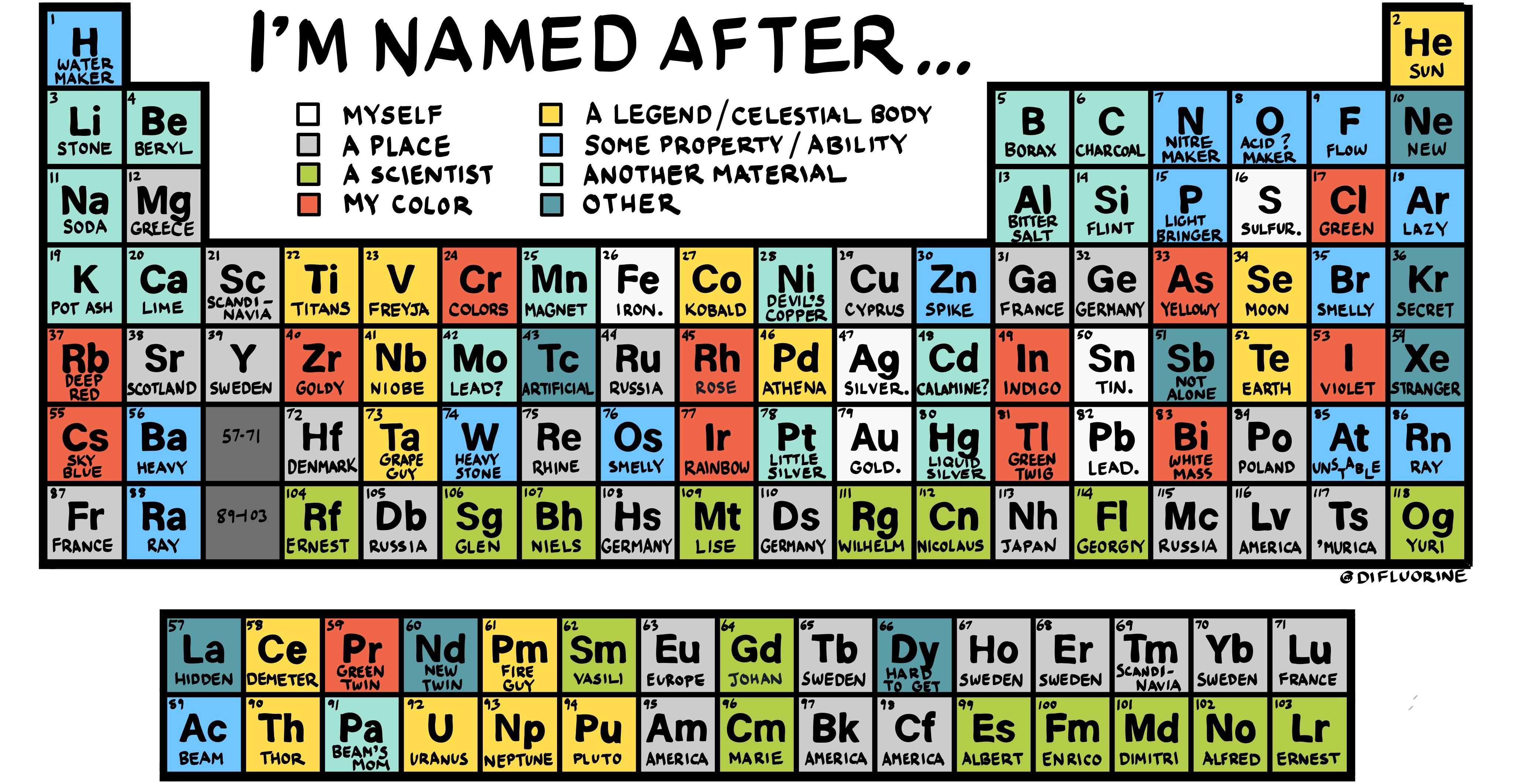 The Periodic Table Of Plain English Names Chemistry