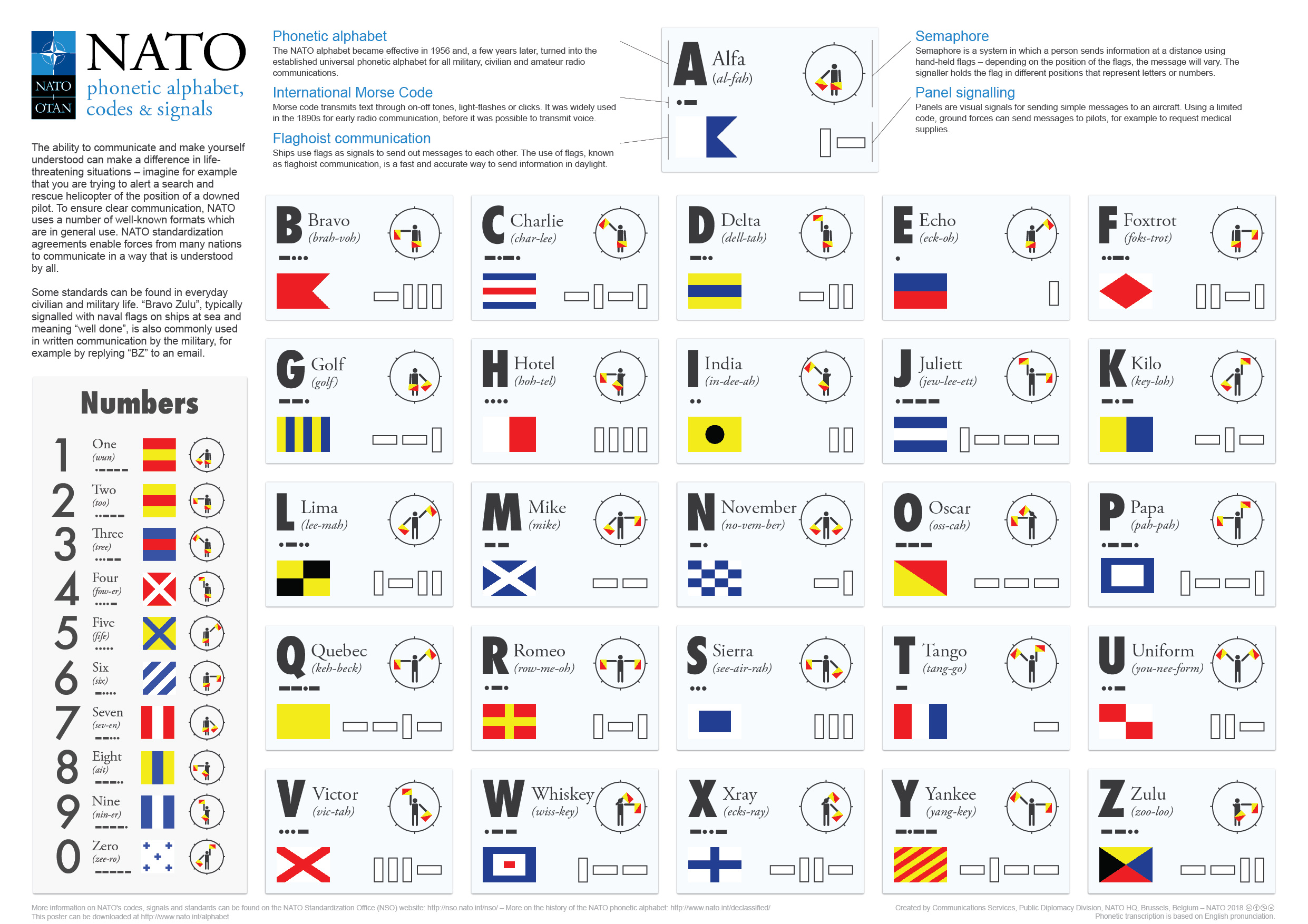 Nato Phoenetic Alphabet With Morse Code Flaghoist