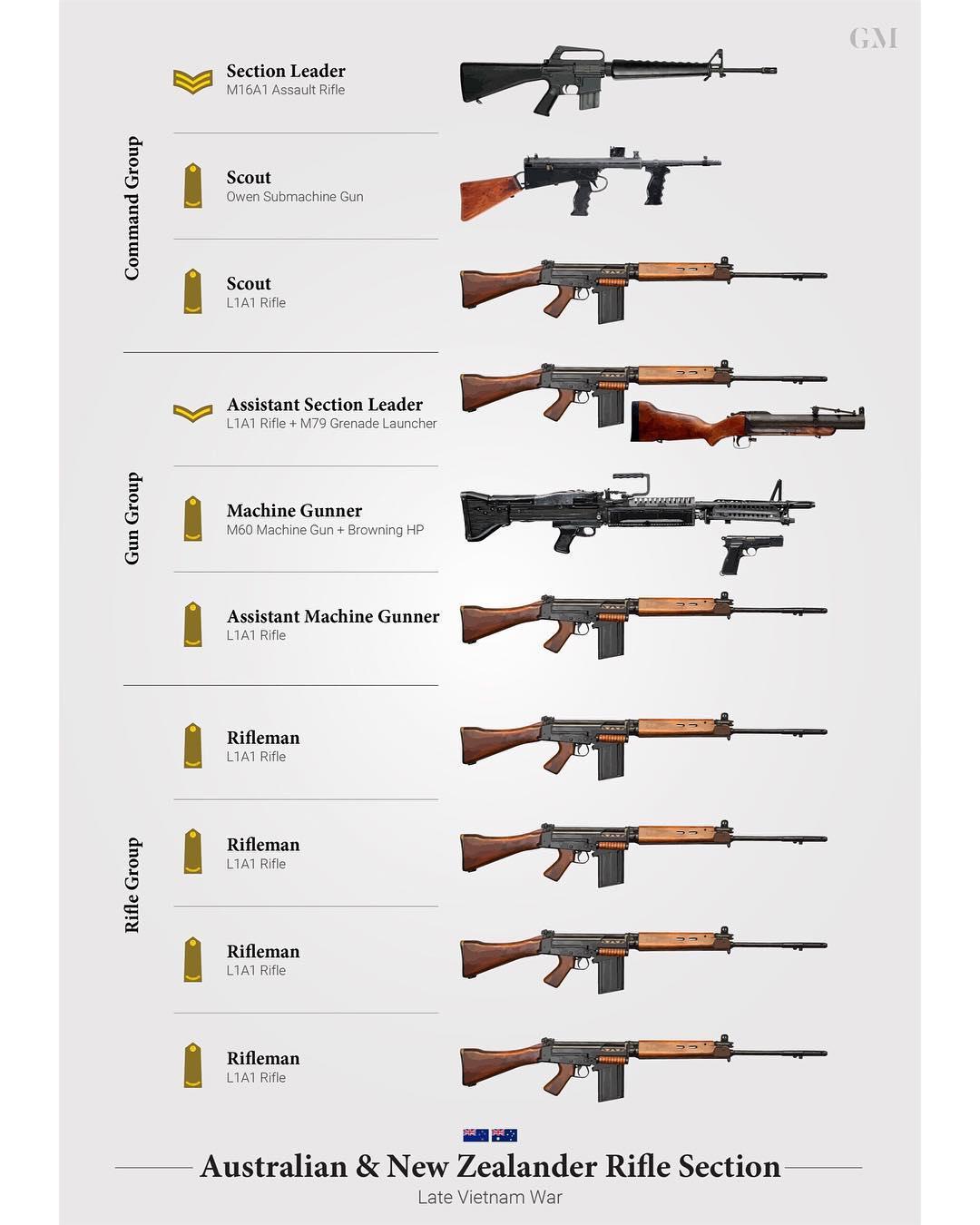 Weapons Of An Anzac Rifle Section Late Vietnam War
