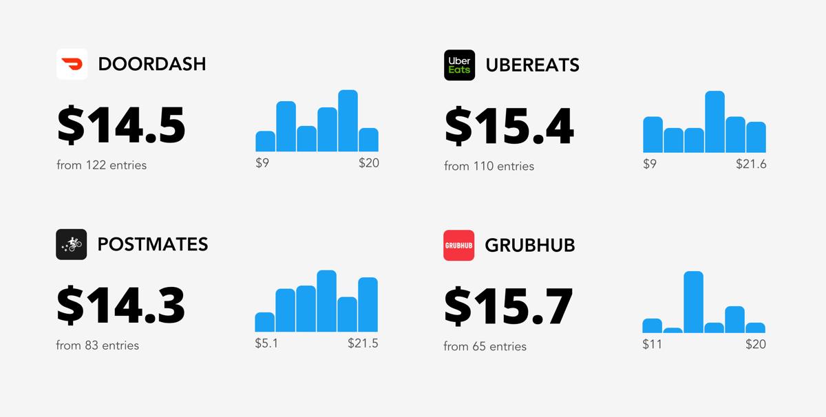 December Hourly rates: DoorDash vs UberEats vs Postmates vs Grubhub :  CompareGigs