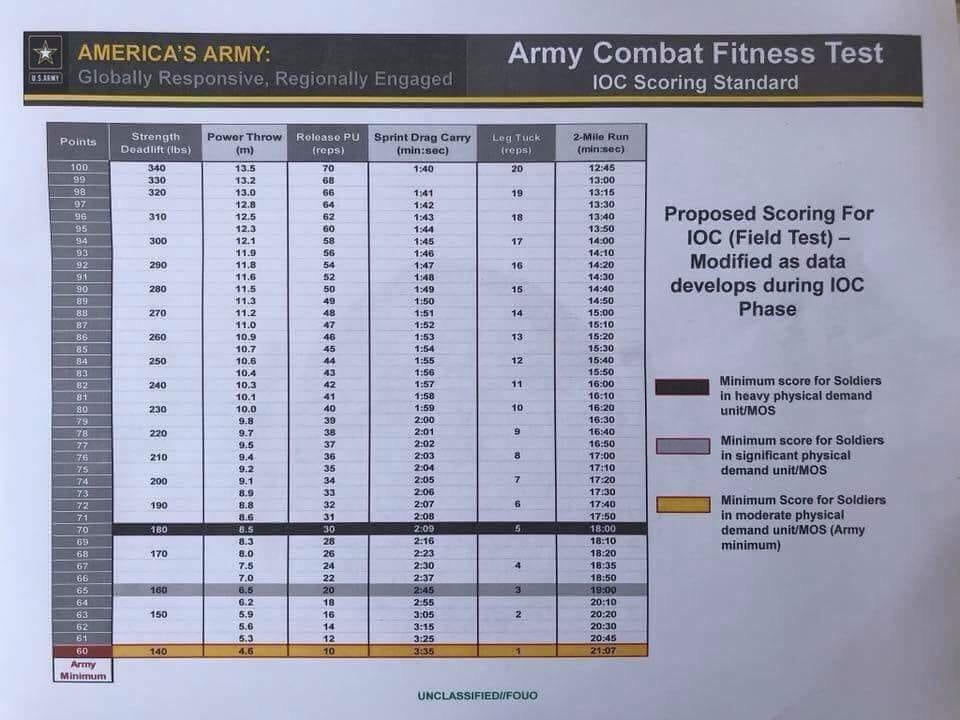 Air Force Pt Test Score Sheet Lovely Pt Chart Army