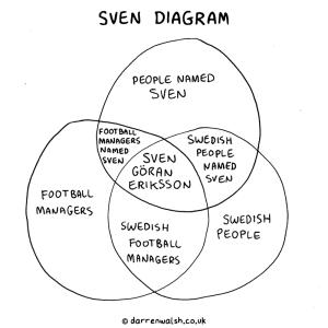 Sven Diagram : funny