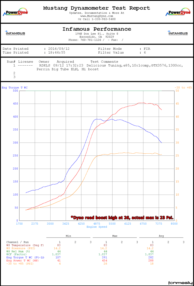 https://i1.wp.com/i.rideekulo.us/sti/build/phase3/dyno/rdkls_s%23.png?w=648