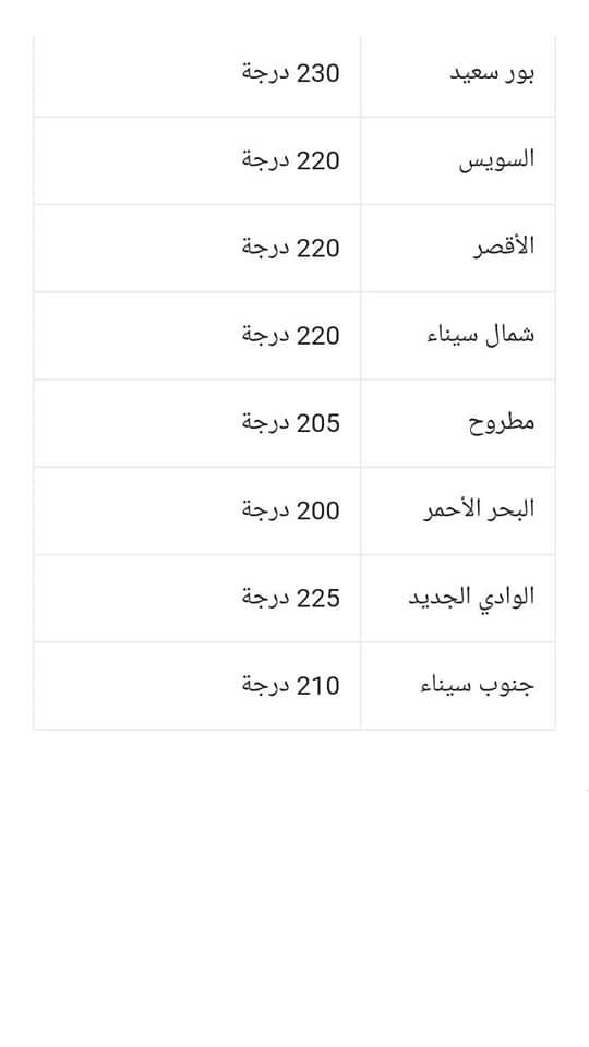 لطلاب الإعدادية.. توقعات تنسيق القبول بالثانوي العام 2020 / 2021 6691