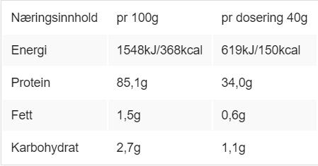 næringsinnholdet på proteinpulveret med isolat , vinneren av testen 2018