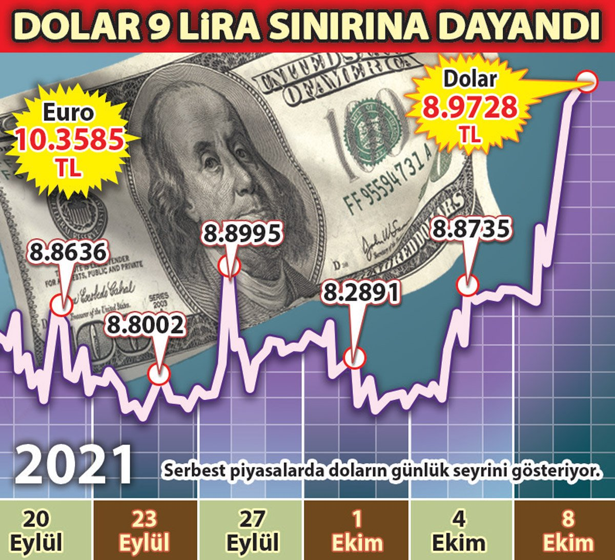 Güçlü dolar karşısında TL savunmasız kaldı