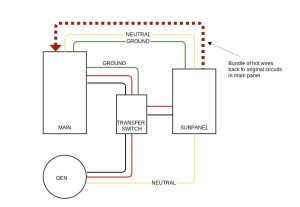generator  Do unswitched neutral and ground wires need to