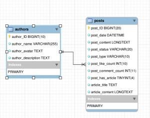 mysql  Structure a database for a Blog  Database Administrators Stack Exchange