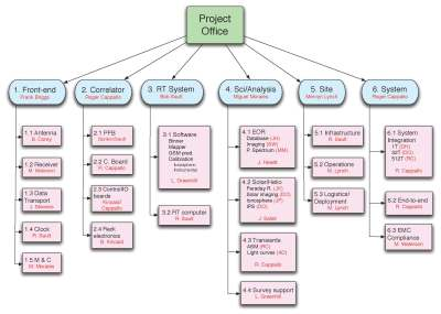 developing work breakdown structure