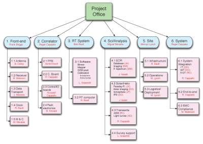 developing work breakdown structure