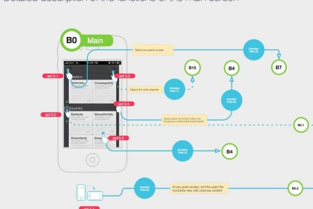 Mobile App Visual Flowchart 4k Pictures 4k Pictures Full Hq