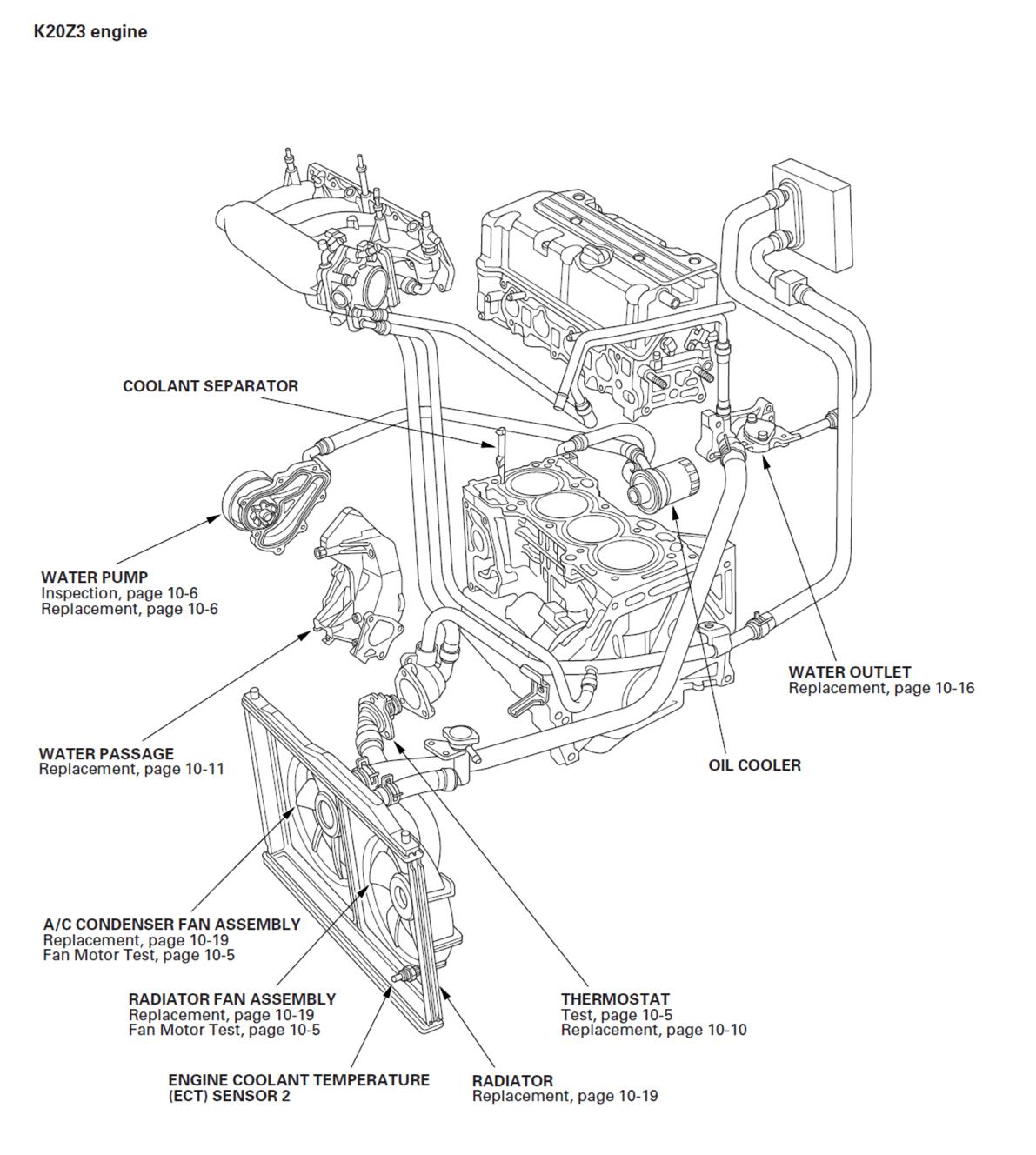 Honda Civic Si Coolant Leak