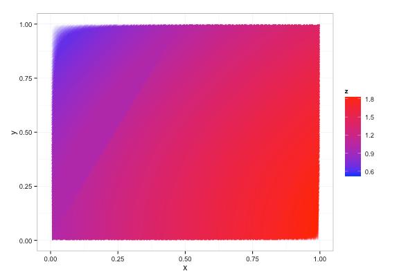 python - カラーマップ - 不規則な X Y Z データの等高線/點畫プロット - 入門サンプル
