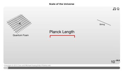 Image result for planck length