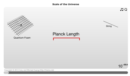 Image result for planck length