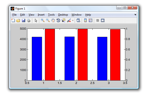 matlab - Two bar charts side by side with double y lable ...