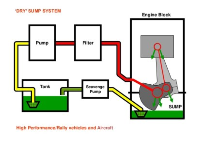 Image result for wet sump lubrication system diagram