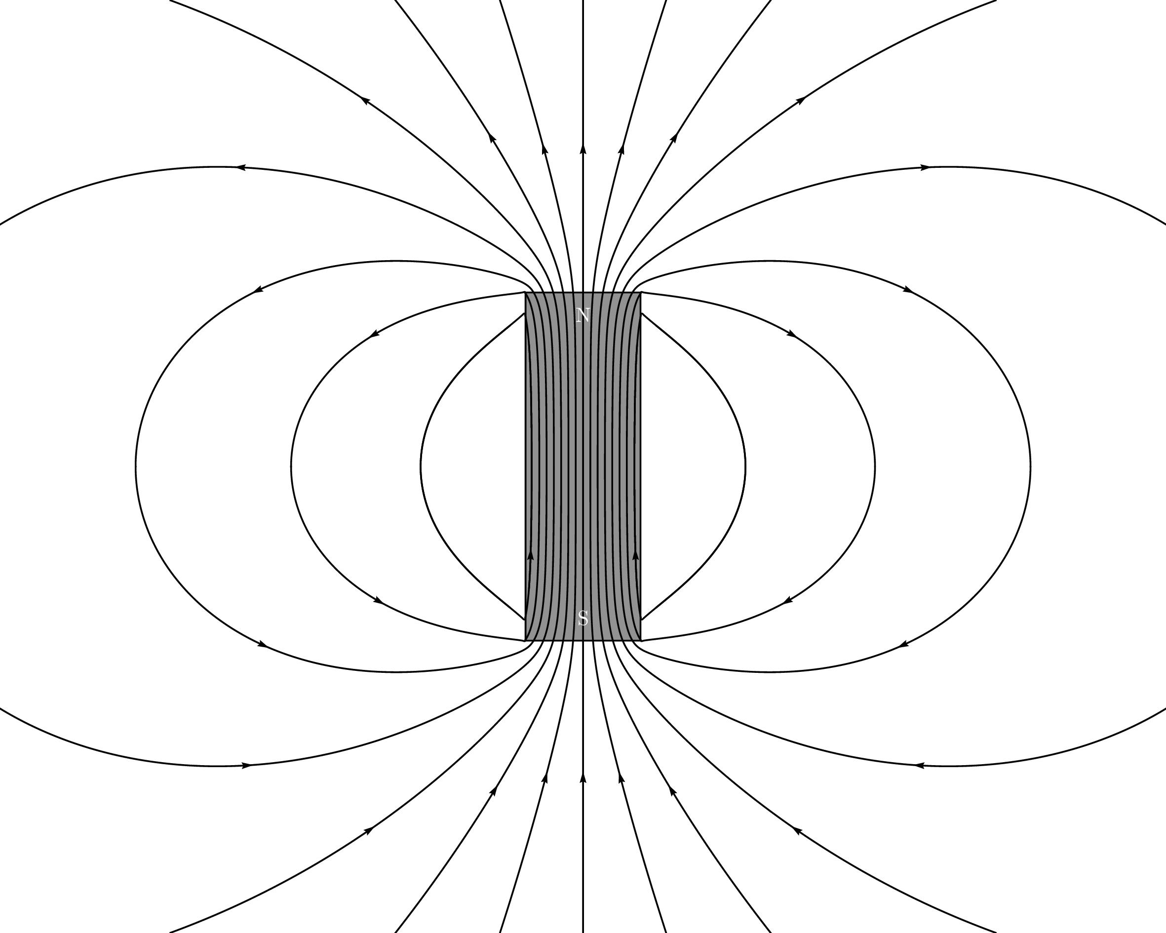 Pstricks Magnetic Field Lines Of A Bar Magnet