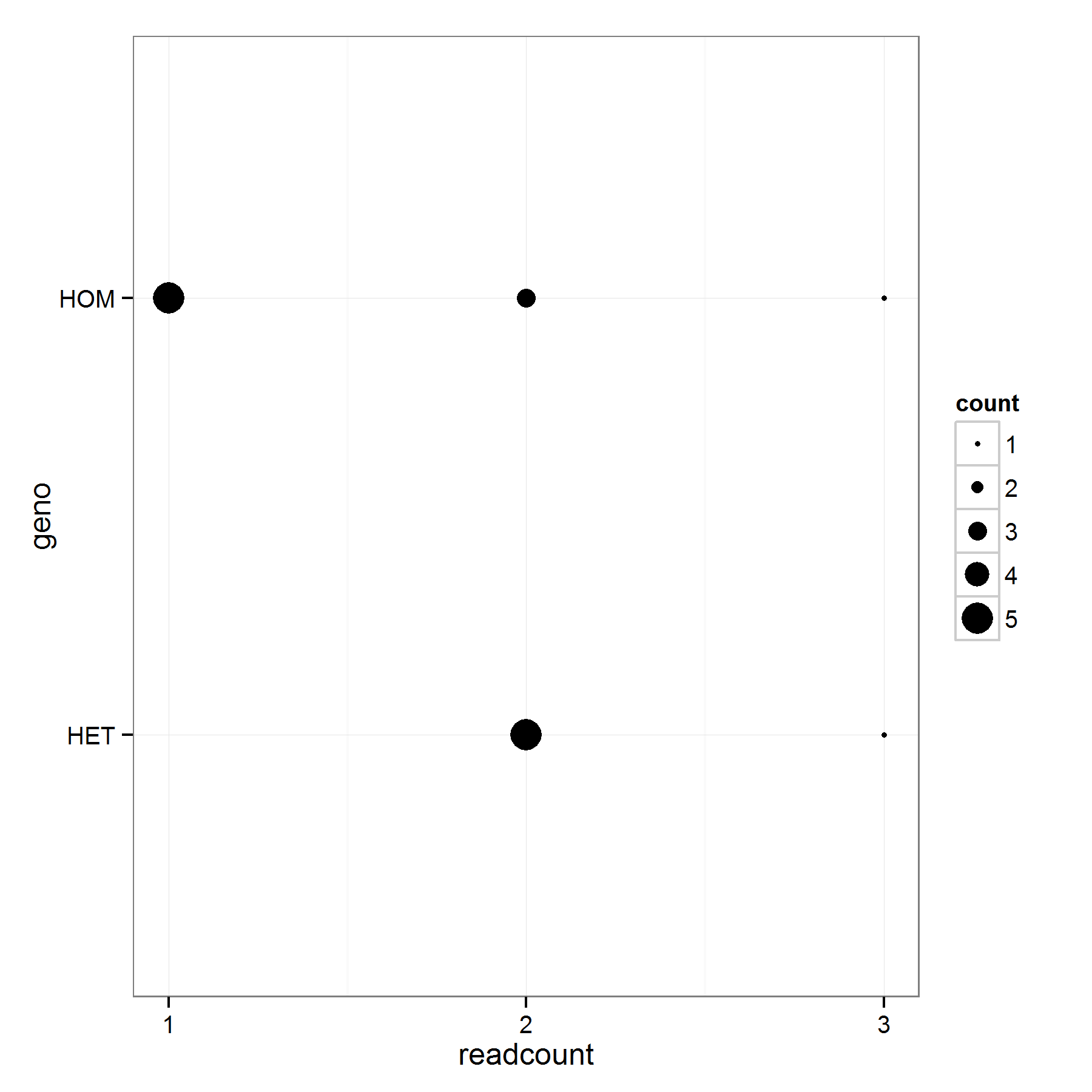 How To Make A Scatterplot Bubble Chart In R Including