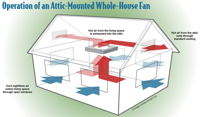 whole house fan possible with vaulted ceiling  home
