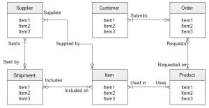 erd  ER vs database schema diagrams  Database