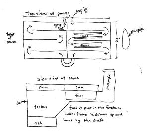 thermodynamics  How does a maple syrup evaporator work