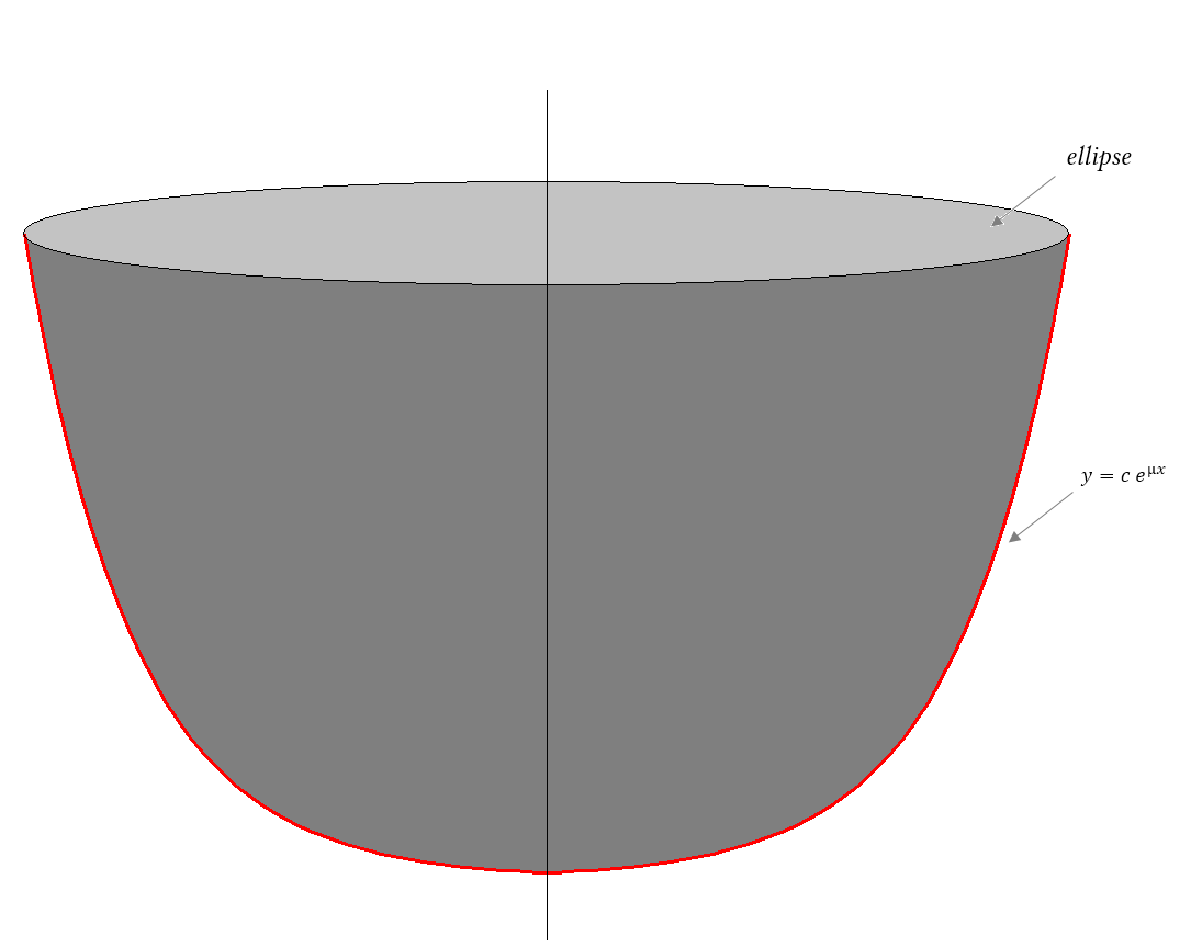Volume Of A Curved Cone With Ellipse Base